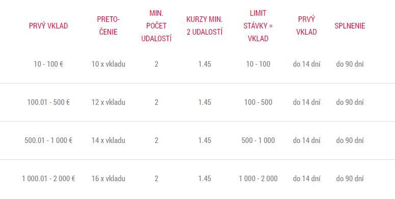 Vstupný bonus doxxbet.sk